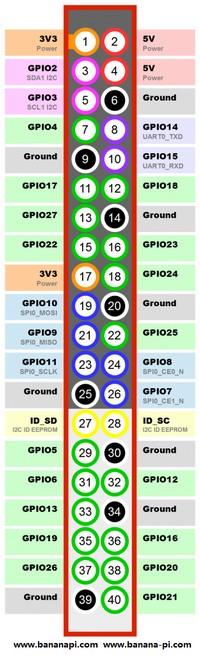 GPIO BPI-M1+