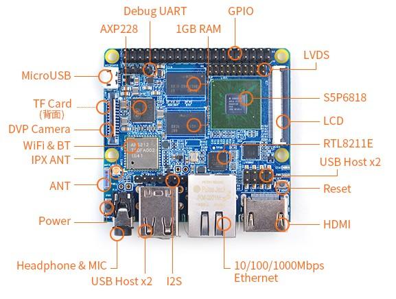 NanoPi M3 Caractéristiques